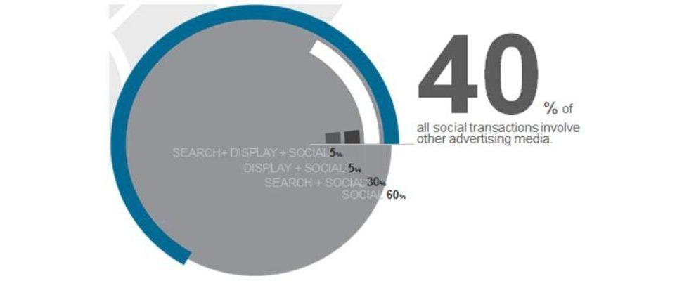 Expertenbeitrag: Social ROI