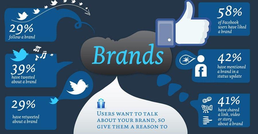 Social Media und Branding