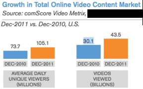 100 Millionen Amerikaner schauen täglich in die virtuelle Röhre
