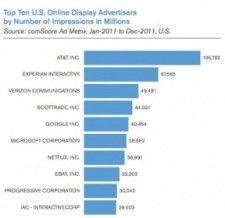 Google: Newcomer zwischen den großen Online-Werbern
