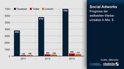 Werbeumsätze von Facebook auf Höhenflug