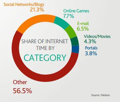 Soziale netzwerke und blogs bestimmen das onlineleben