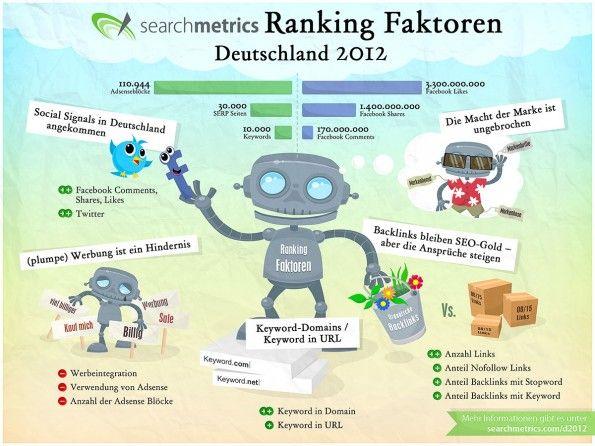 Rankingfaktoren 2012