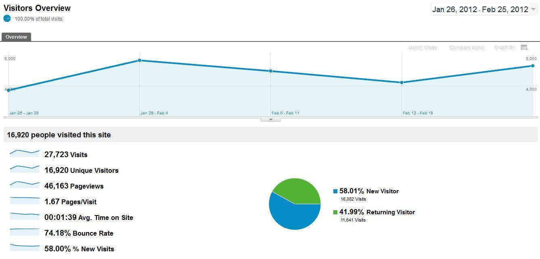Der erste Monat von OnlineMarketing.de