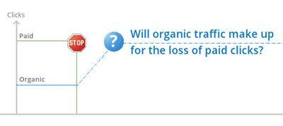 Sind Search Ads essenziell für Traffic-Steigerungen?
