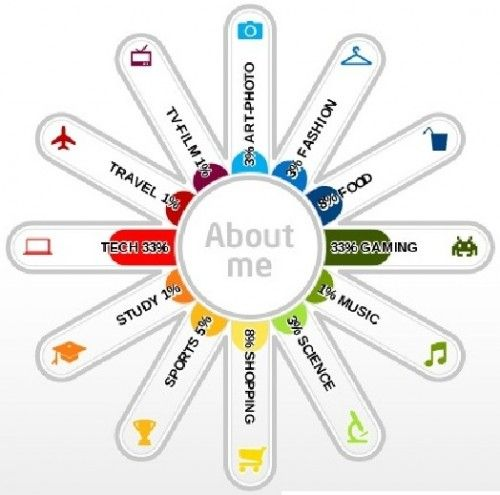 "Intels Infografik Generator ""What About Me"""