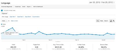 Neues Interface von Google Analytics