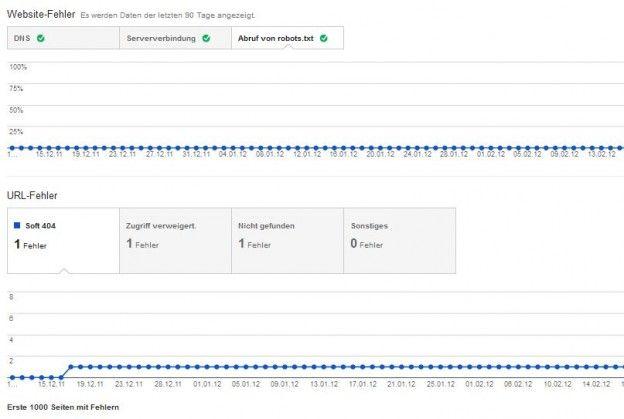 So sehen Sie aus: Aufgeräumte Webmaster-Tools