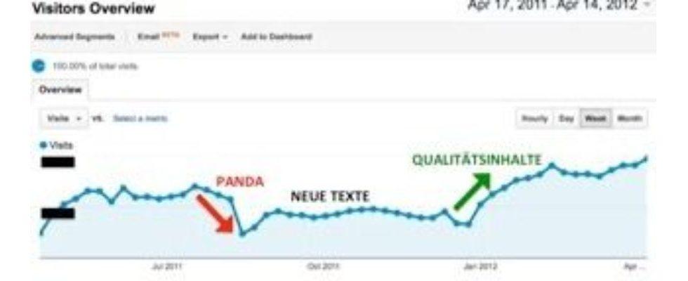 Expertenbeitrag: Panda-Update – Was wirklich hilft