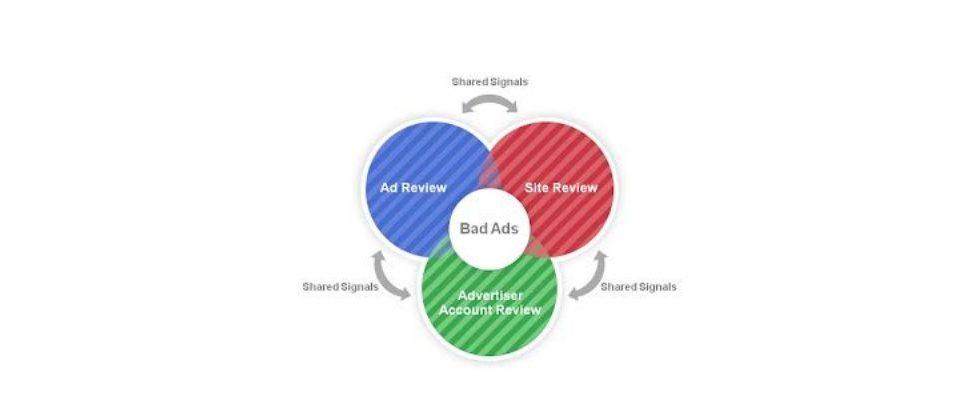 Wie Google betrügerische Werbung bekämpft