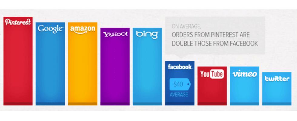 Studie: Pinterest-Nutzer sind die besten Kunden