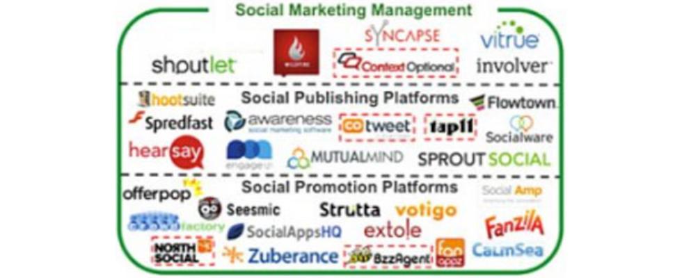 Die Ökosysteme von Social Media und SEM
