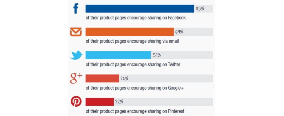 Einzelhändler: Problem Online-Kundenbindung