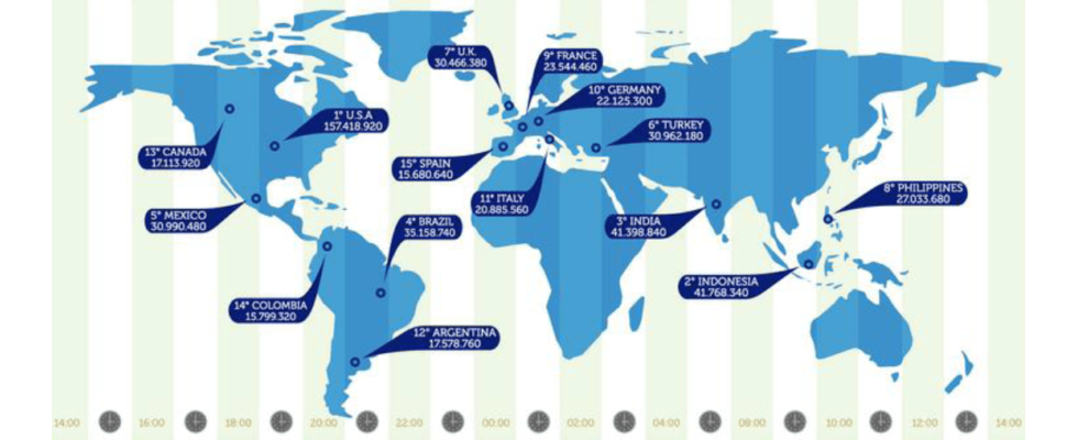 Statistik: Alles über Online Advertising