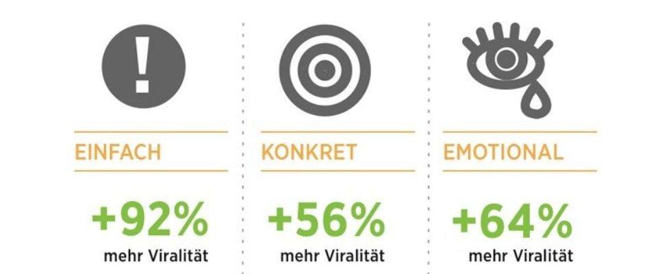 Deutsche FB-Studie: Wie wird's viral?