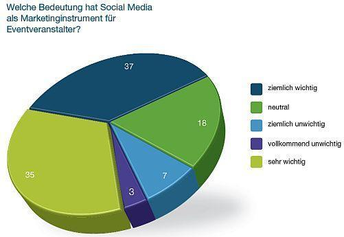 Event-Branche setzt auf Social Media
