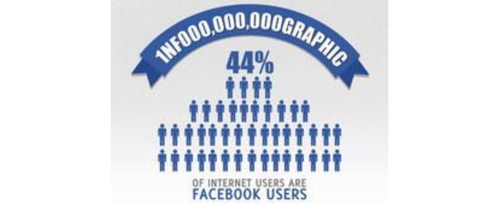Facebook – Jeder Zweite nutzt es – die Zahlen