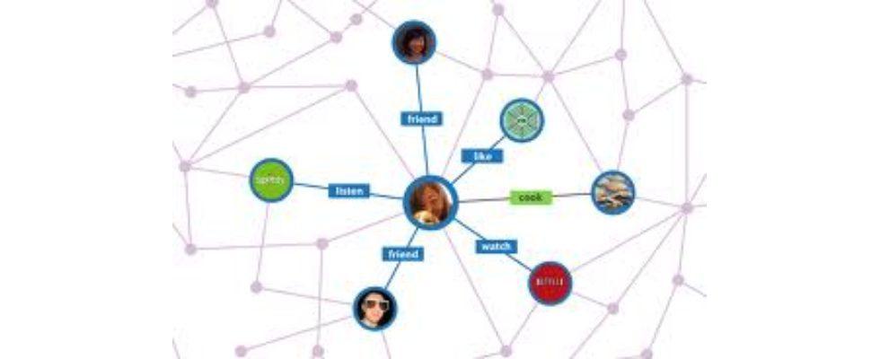 Facebook: Qualitätsrichtlinien bei Open Graph-Apps