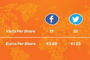 Facebook Like ist 3.09€ Wert – Twitter Share 1.23€