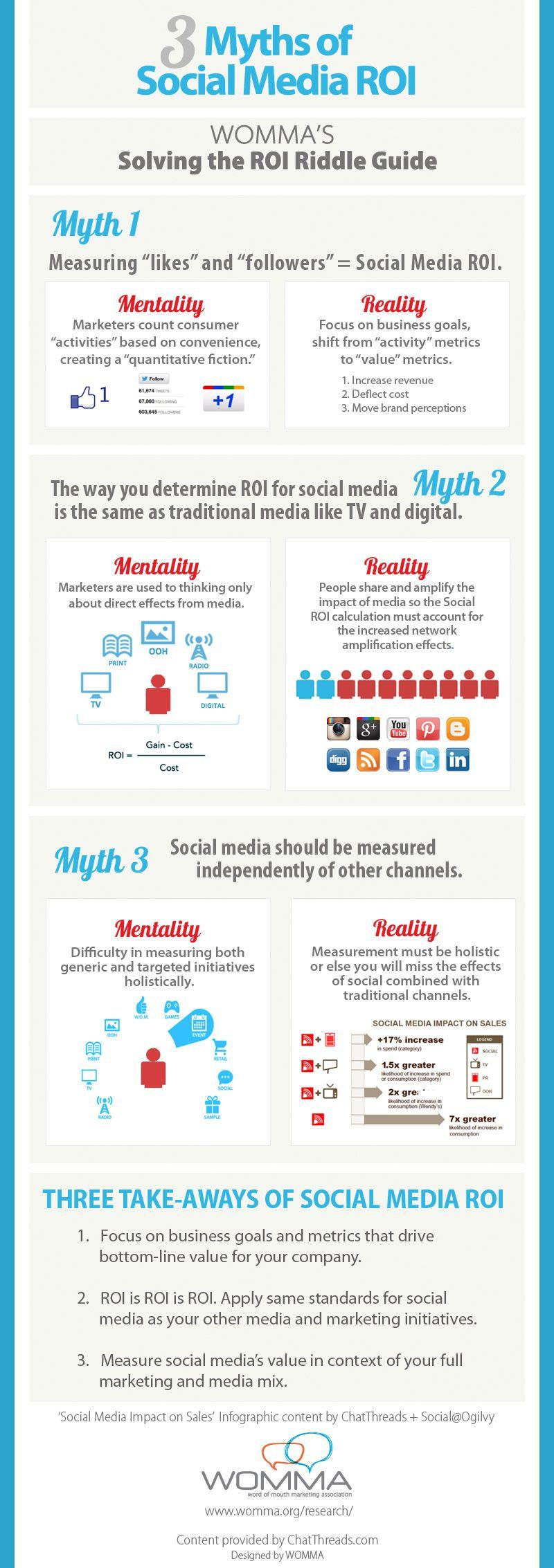 3 Mythen Social Media ROI
