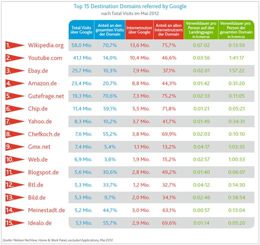 Nielsen Studie: Digital Facts Snapshots- Referral Analysis