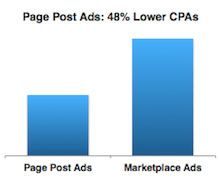 cpa_page_post_ad