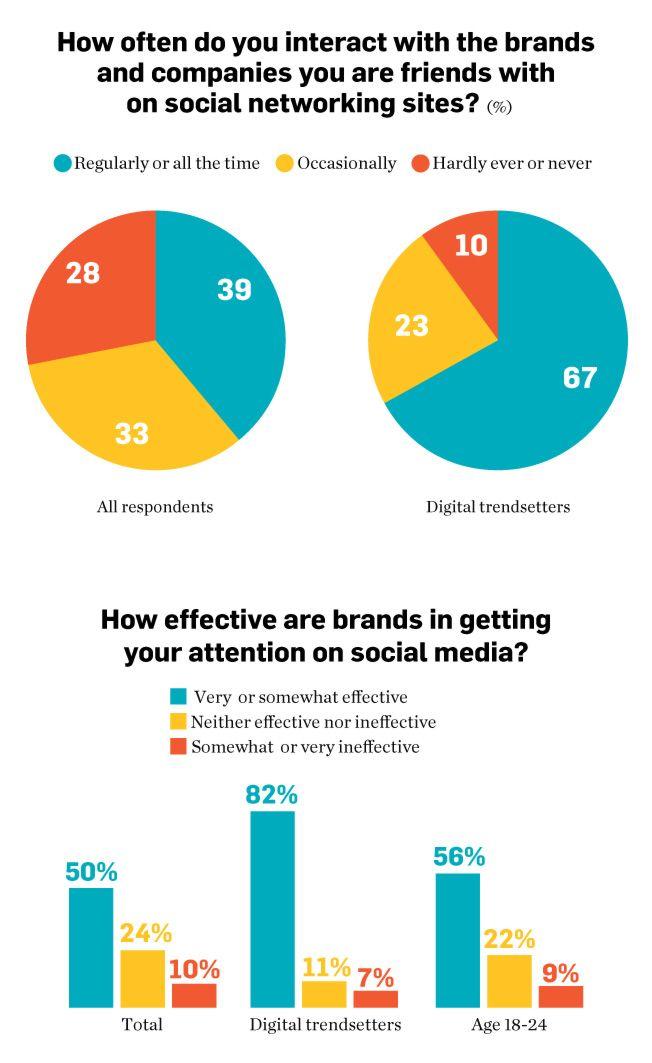 data-brand-fans-02-2013