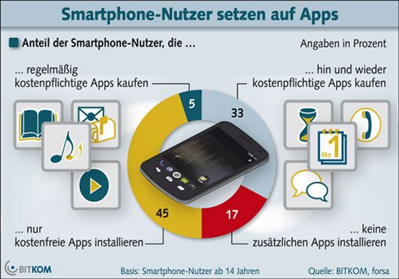 BITKOM_Grafik_Apps_04_02_2013