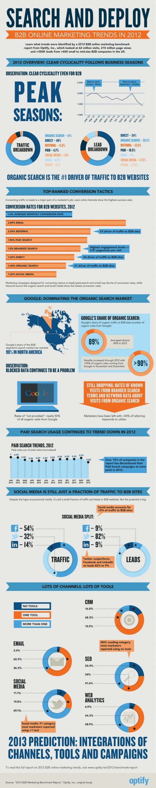 Infographic-Optify_2012_B2B_marketing_benchmark_report