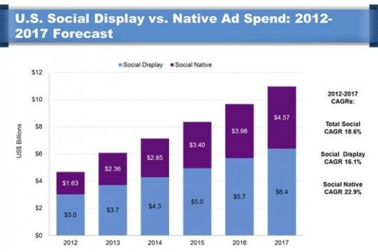 BIAKelsey-display-vs-social-ads