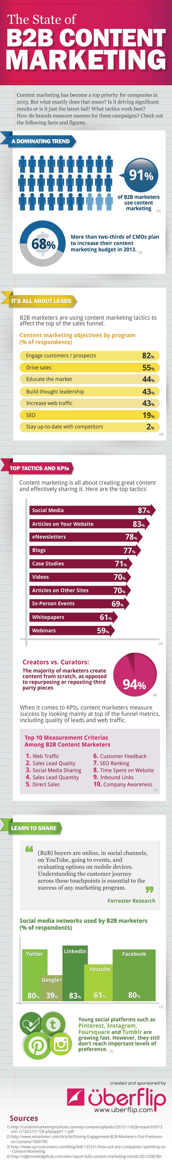infographic_uberflip_b2b_contentmarketing