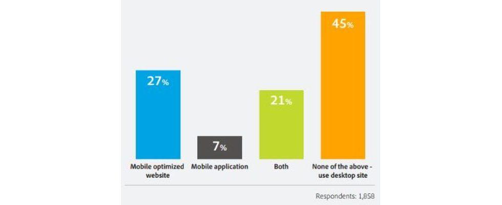 Mobile für viele Unternehmen kein Thema