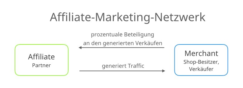 affiliate-marketing-konzept