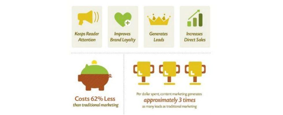 Infografik: Alles über Content Marketing
