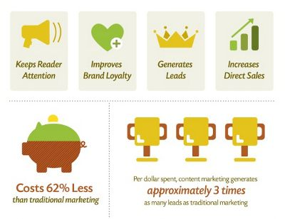 Infografik: Alles über Content Marketing