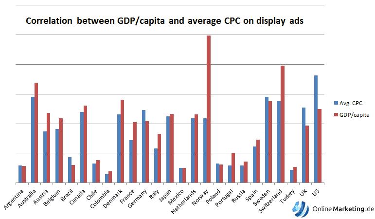 Korrelation zwischen Klickpreisen und BIP