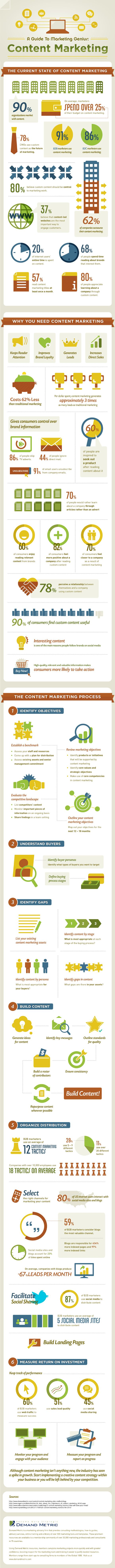 infografikcontentmarketing