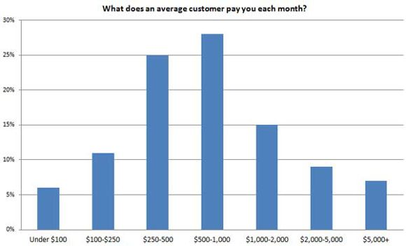 Local-SEO-Survey-10-avg-customer-pay