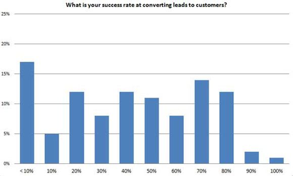 Local-SEO-Survey-7-converting-leads