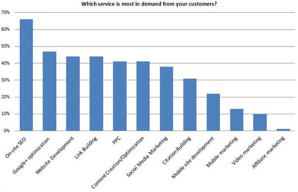 Local-SEO-Survey-Which-service-is-most-in-demand-from-your-customers1