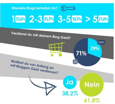 Deutsche Blogger unter der Lupe: 71% verdienen Geld