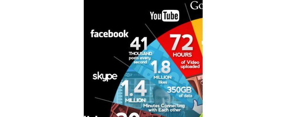 1 Minute im Internet – imposante Statistiken