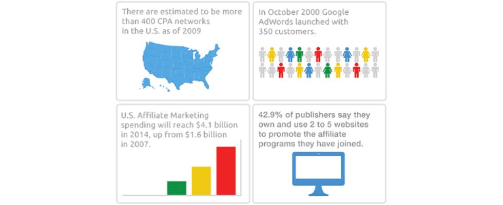 Infografik: Die Geschichte des Affiliate Marketing