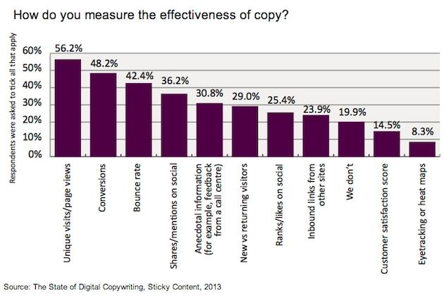 content-measurement-sticky-content-2013