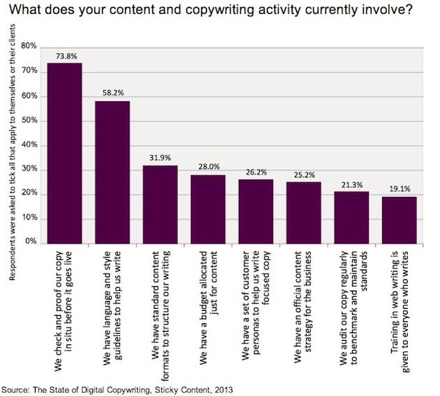 copywriting-activity-sticky-content-2013
