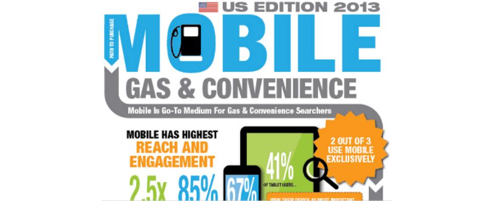 Infografik: 90% aller Suchanfragen nach Tankstellengütern führen zum Kauf