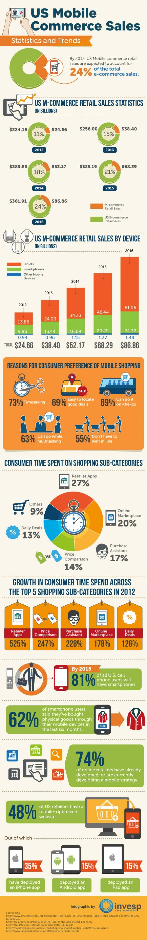 us-mobile-commerce-sales-statistics-and-trends
