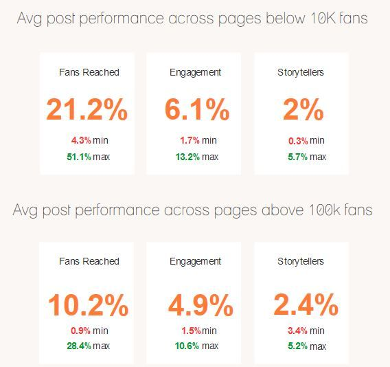 agorapulse-fans-vs-reach