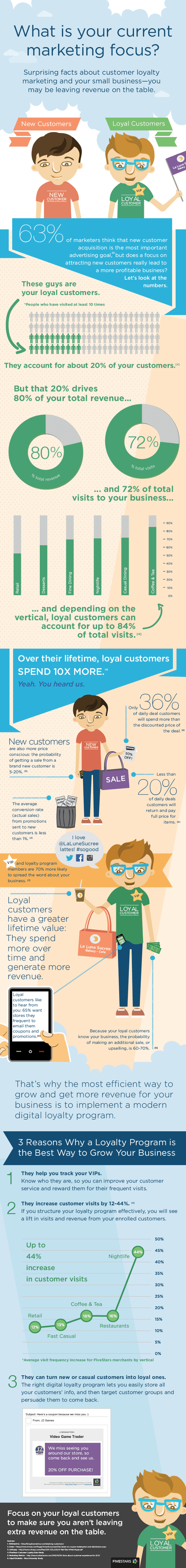 LoyalvsNewCustomer-Infographic_skal