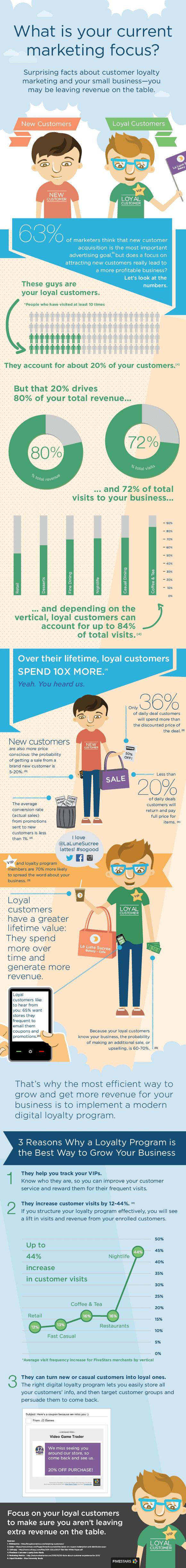 LoyalvsNewCustomer-Infographic_skal